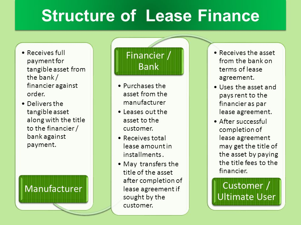 Structure of Lease Finance