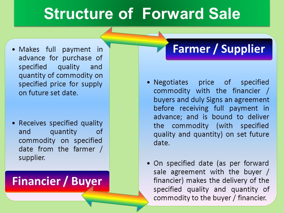 Structure of Forward Sale