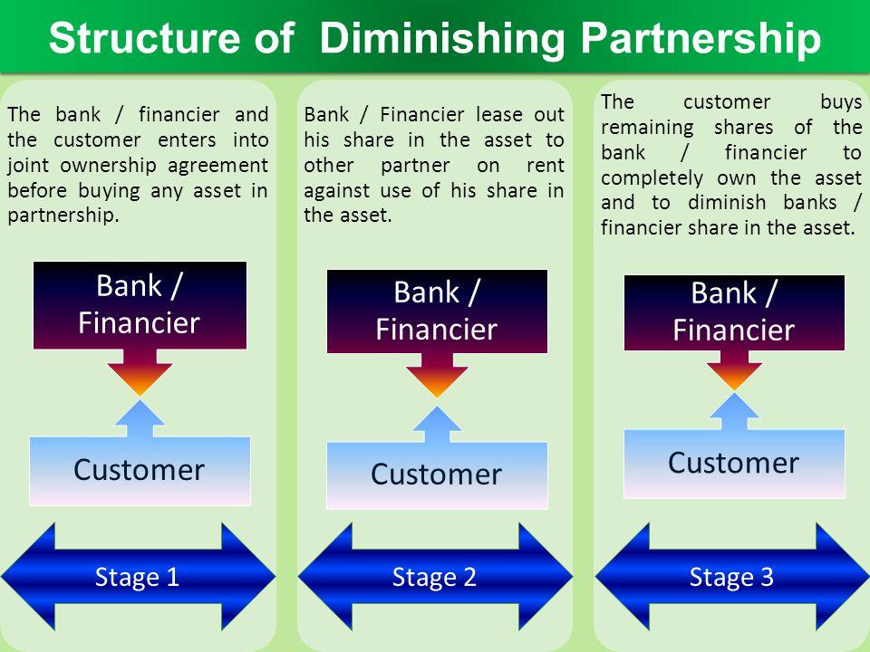 Structure of Diminishing Partnership