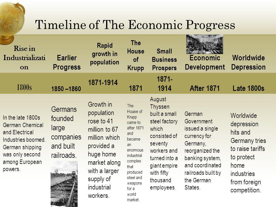 Timeline of The Economic Progress