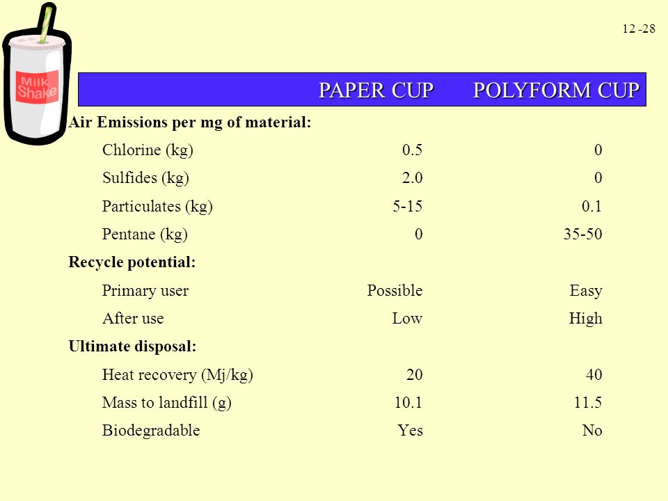 PAPER CUP POLYFORM CUP Air Emissions per mg of material: