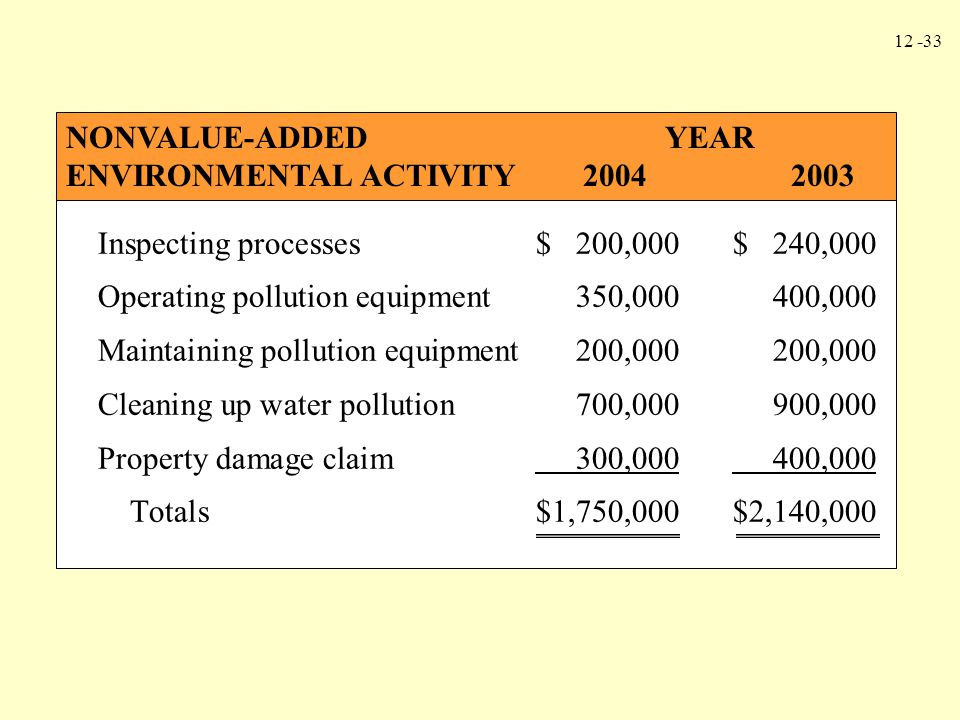 NONVALUE-ADDED YEAR ENVIRONMENTAL ACTIVITY 2004 2003.