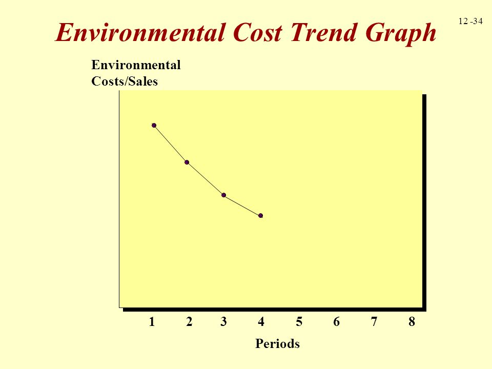 Environmental Cost Trend Graph