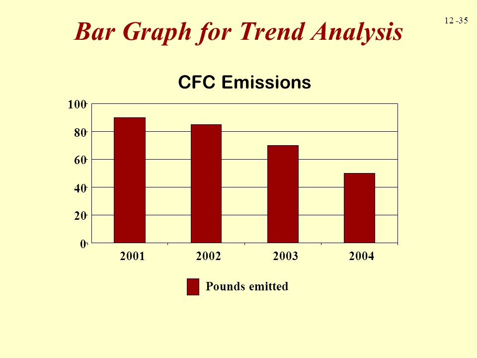 Bar Graph for Trend Analysis