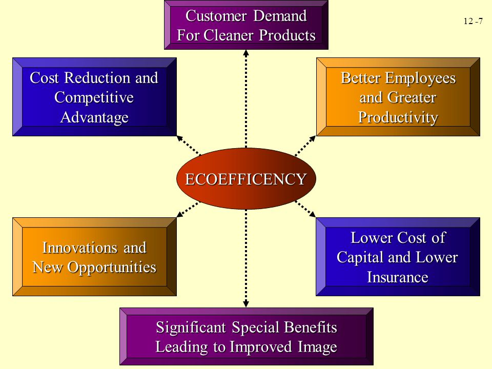 Cost Reduction and Competitive Advantage