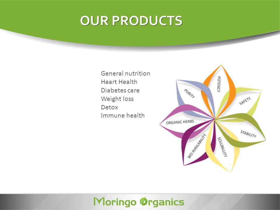 OUR PRODUCTS General nutrition Heart Health Diabetes care Weight loss