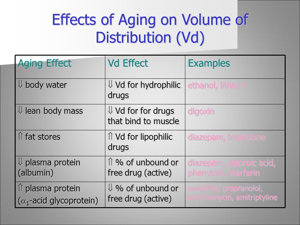 Effects of Aging on Volume of Distribution (Vd)
