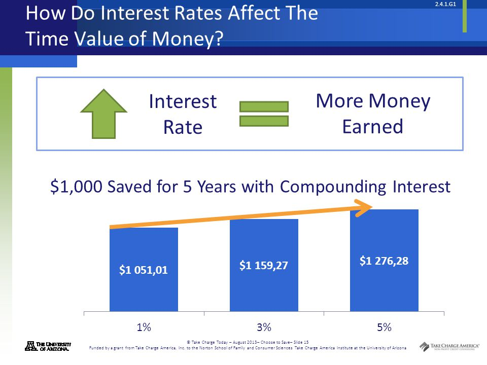 how interest rates affect A healthy business brings in enough revenue to cover its ongoing costs but the time might come when you need to secure additional capital to grow your business -- to.