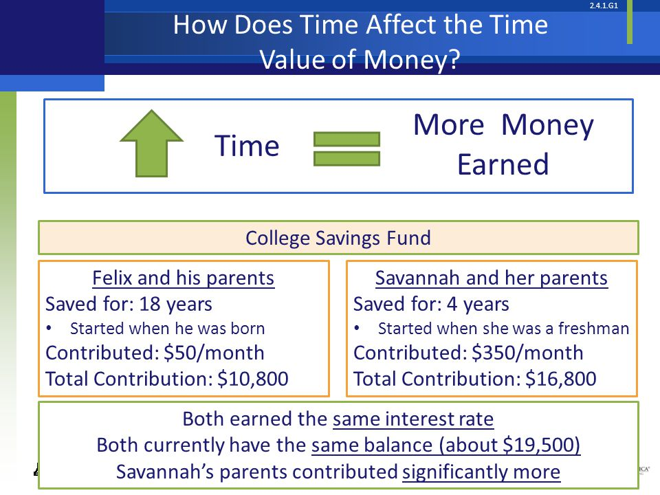More Money Earned Time How Does Time Affect the Time Value of Money