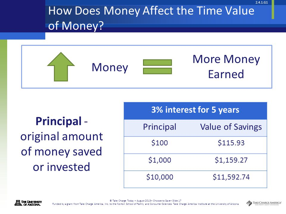 How Does Money Affect the Time Value of Money