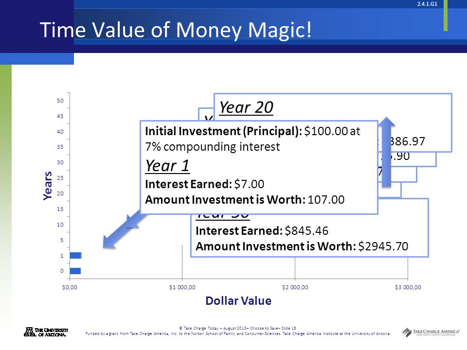 Time Value of Money Magic!