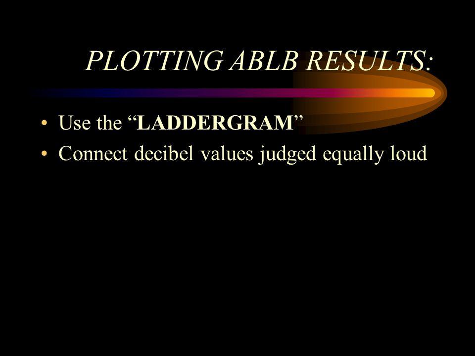 PLOTTING ABLB RESULTS: