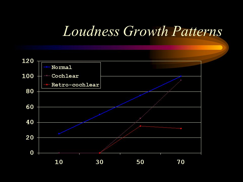 Loudness Growth Patterns