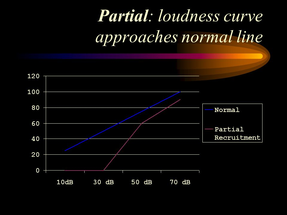 Partial: loudness curve approaches normal line