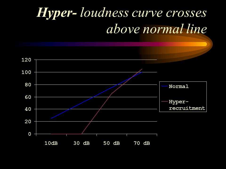 Hyper- loudness curve crosses above normal line