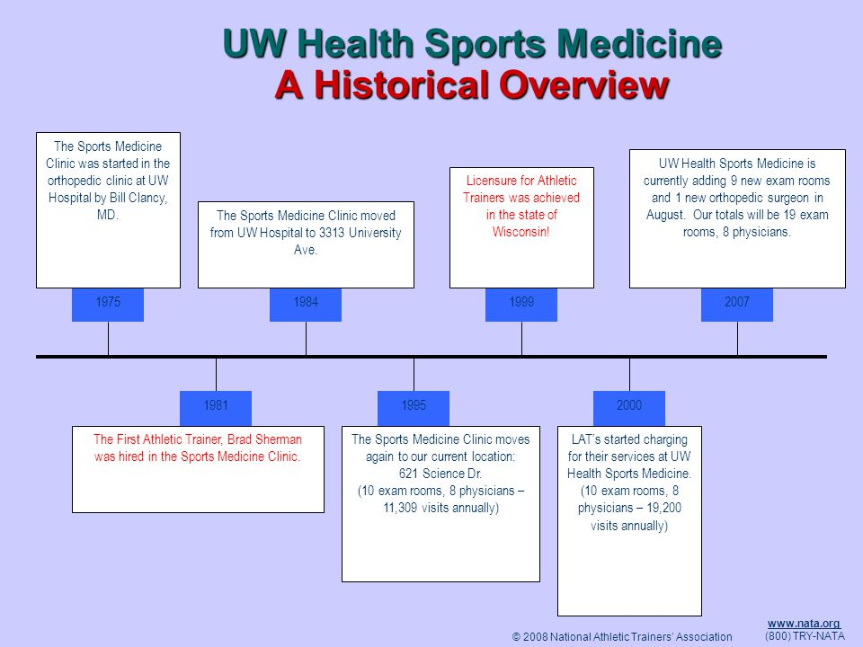 UW Health Sports Medicine A Historical Overview