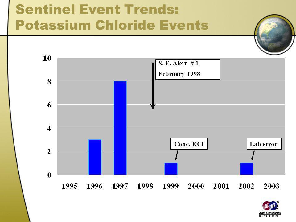 Sentinel Event Trends: Potassium Chloride Events