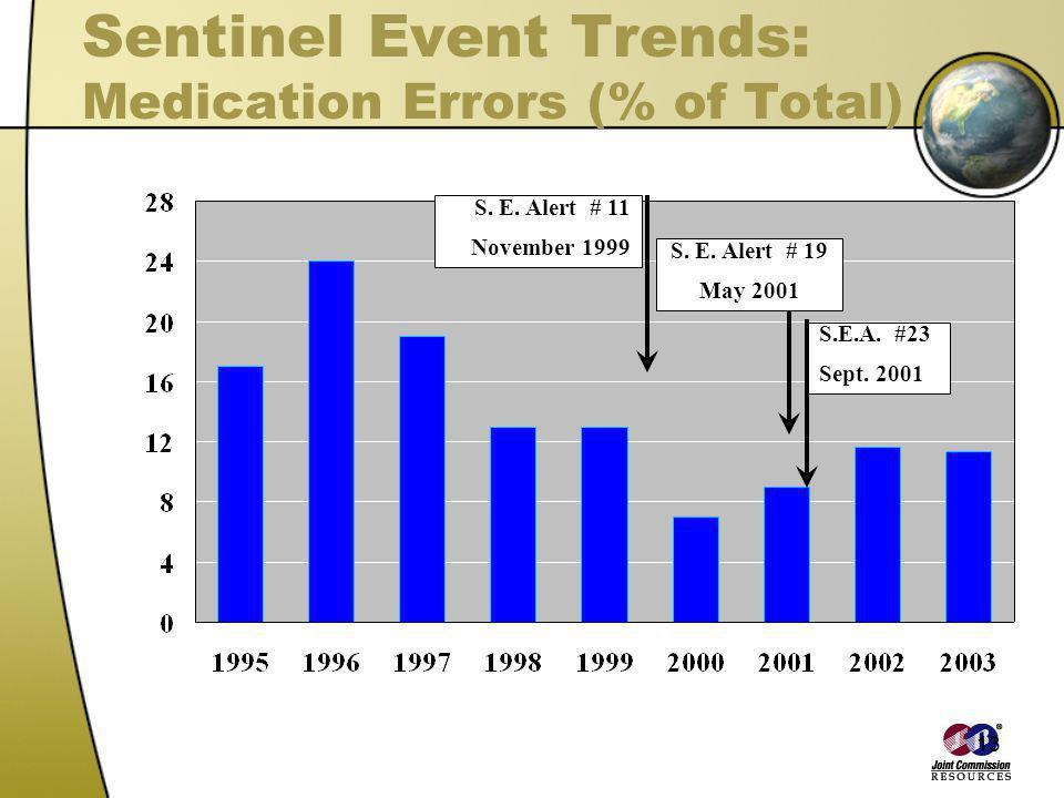Sentinel Event Trends: Medication Errors (% of Total)