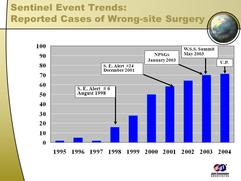 Sentinel Event Trends: Reported Cases of Wrong-site Surgery