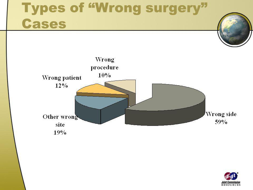 Types of Wrong surgery Cases