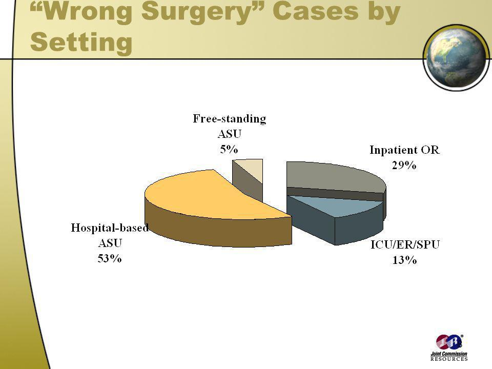 Wrong Surgery Cases by Setting