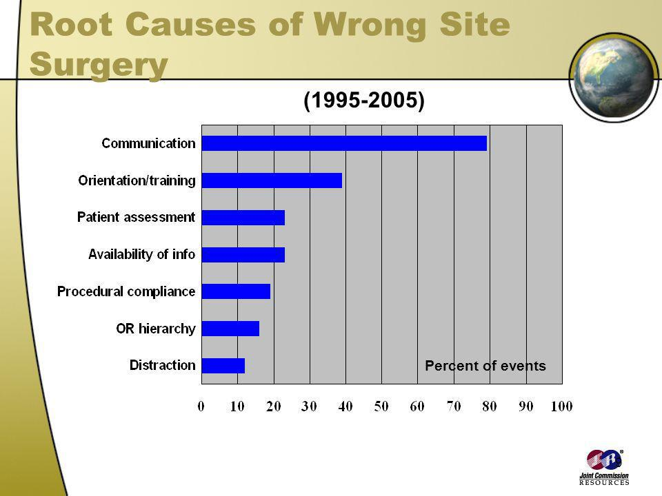Root Causes of Wrong Site Surgery