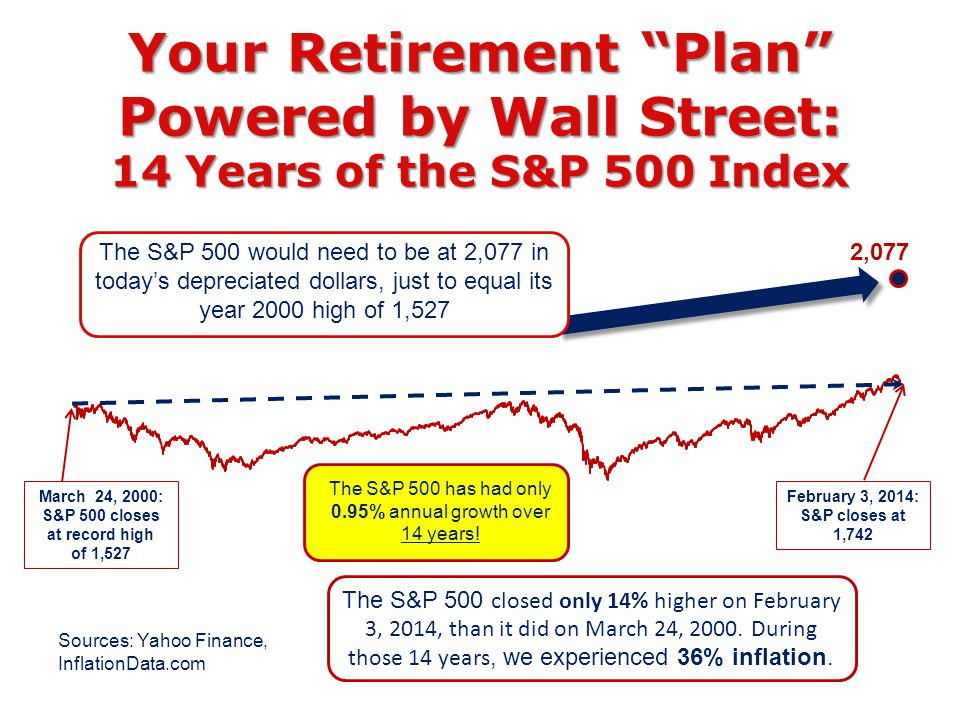 Your Retirement Plan Powered by Wall Street: