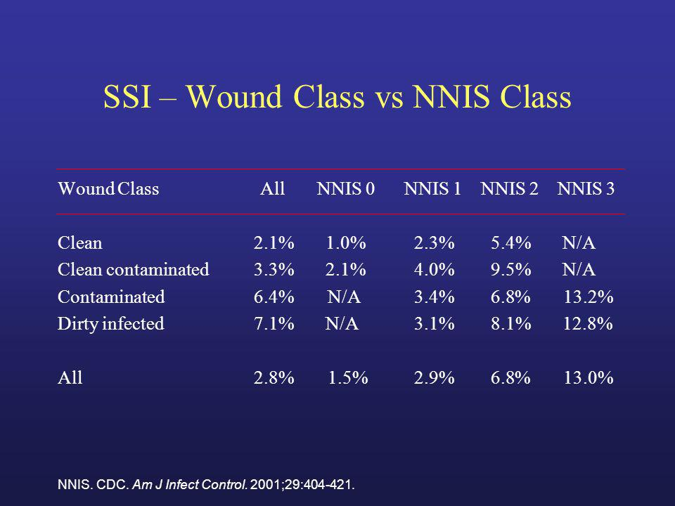 SSI – Wound Class vs NNIS Class