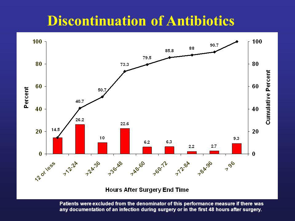 Discontinuation of Antibiotics