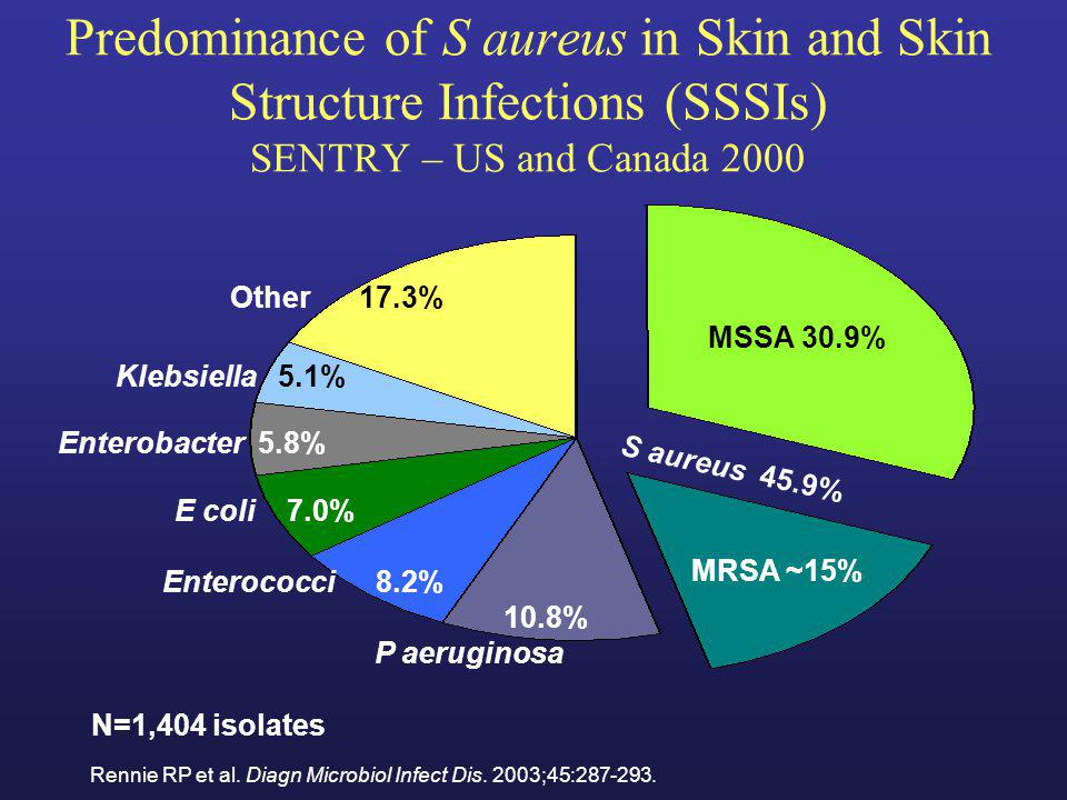 Predominance of S aureus in Skin and Skin Structure Infections (SSSIs) SENTRY – US and Canada 2000