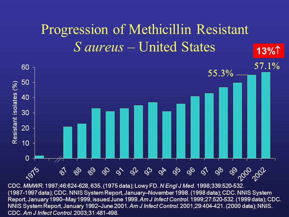Progression of Methicillin Resistant S aureus – United States