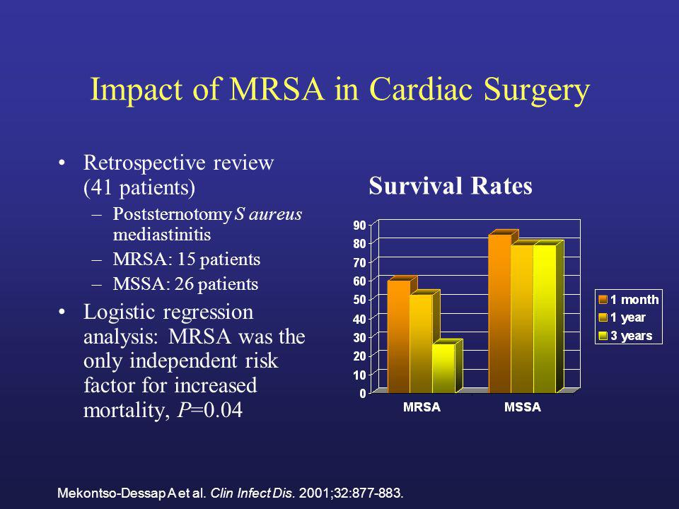 Impact of MRSA in Cardiac Surgery