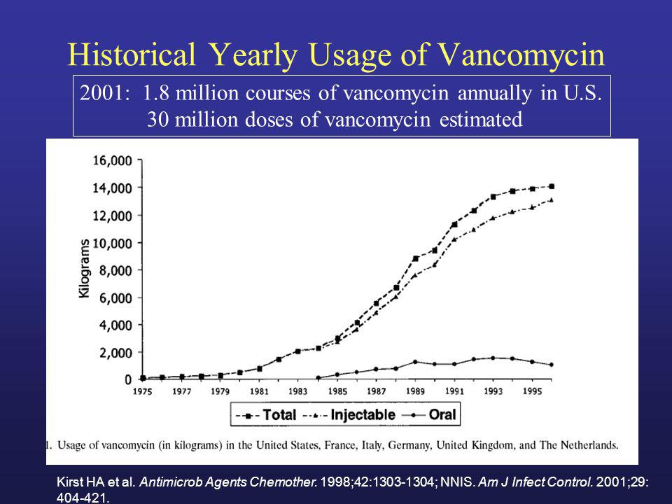 Historical Yearly Usage of Vancomycin