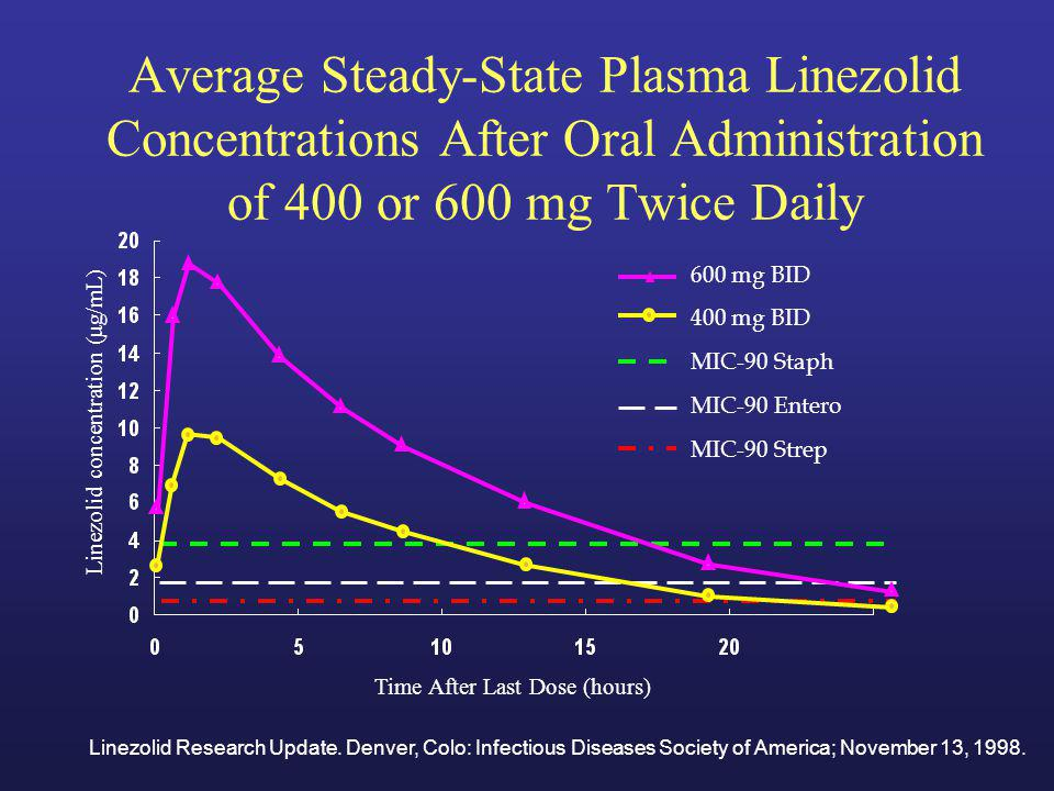 Average Steady-State Plasma Linezolid Concentrations After Oral Administration of 400 or 600 mg Twice Daily