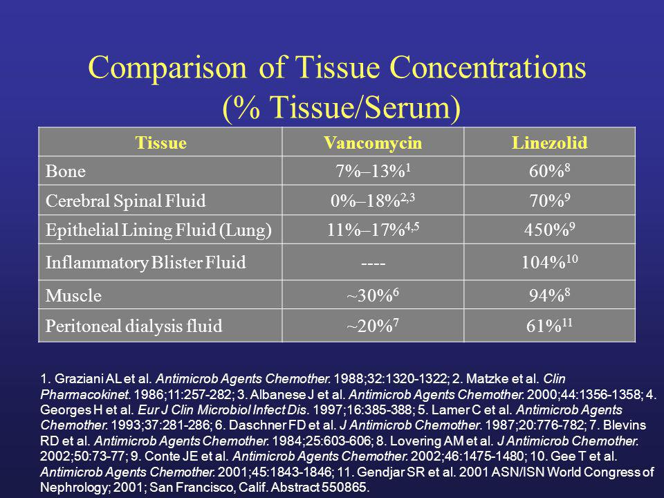 Comparison of Tissue Concentrations (% Tissue/Serum)