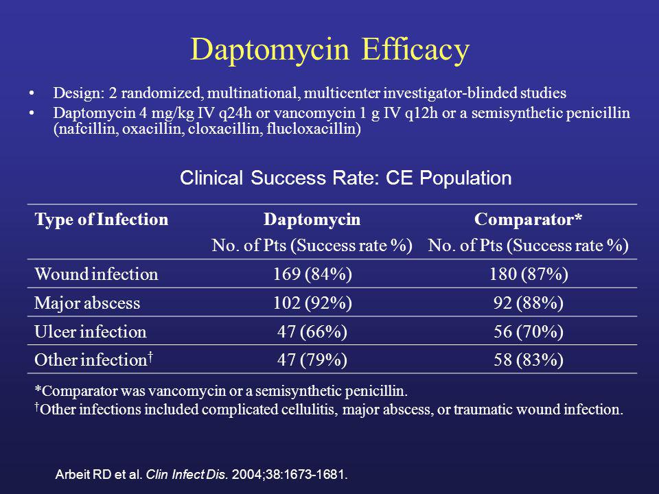 Daptomycin Efficacy Clinical Success Rate: CE Population