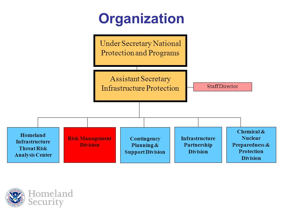 Organization Under Secretary National Protection and Programs
