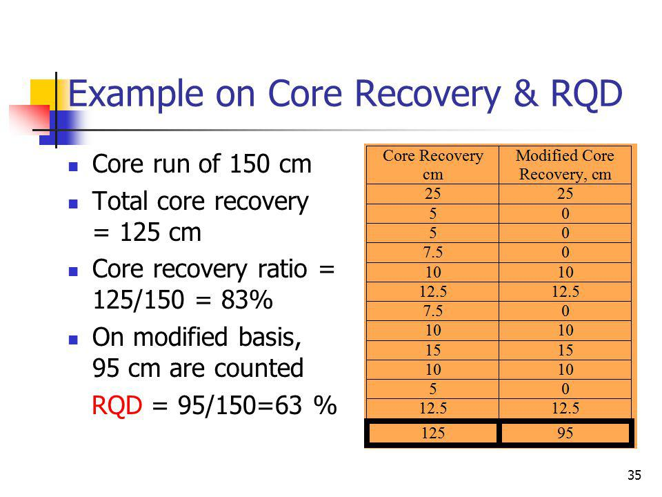 Example on Core Recovery & RQD