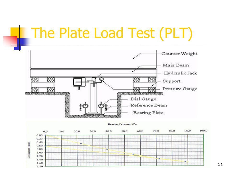 The Plate Load Test (PLT)