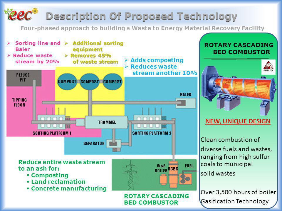 Description Of Proposed Technology