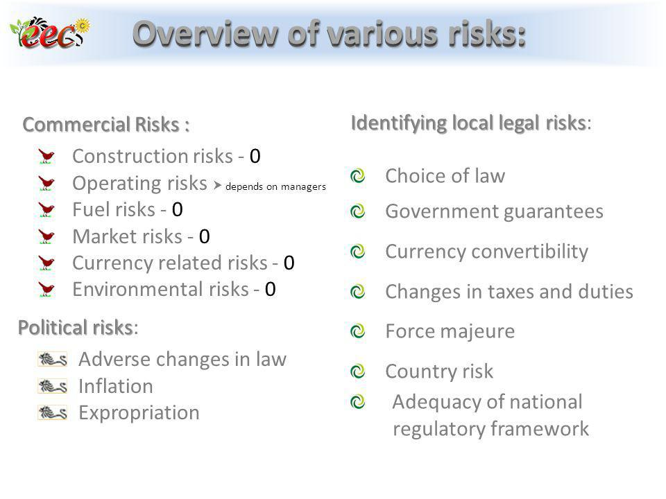 Overview of various risks: