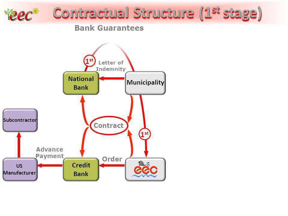 Contractual Structure (1st stage) Contractual Structure