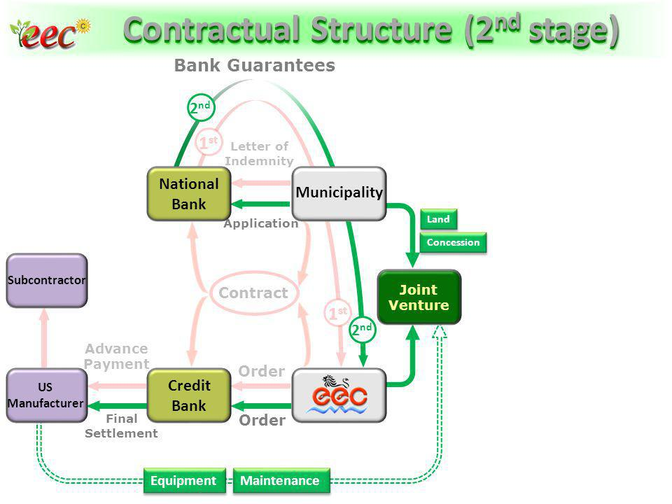 Contractual Structure (2nd stage)