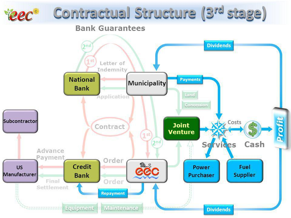Contractual Structure (3rd stage)