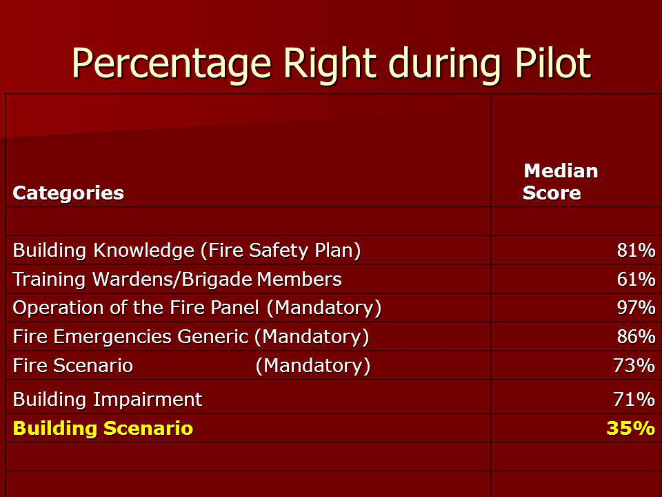 Percentage Right during Pilot