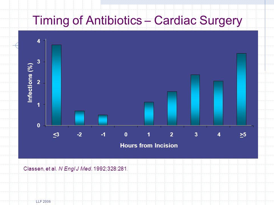 Timing of Antibiotics – Cardiac Surgery