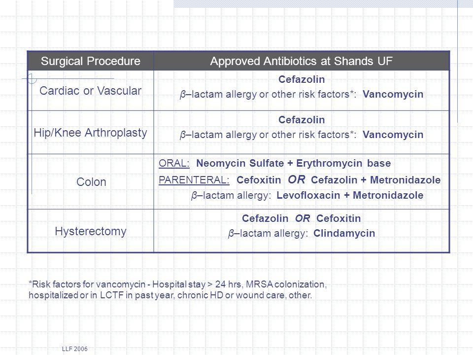 Cefazolin OR Cefoxitin