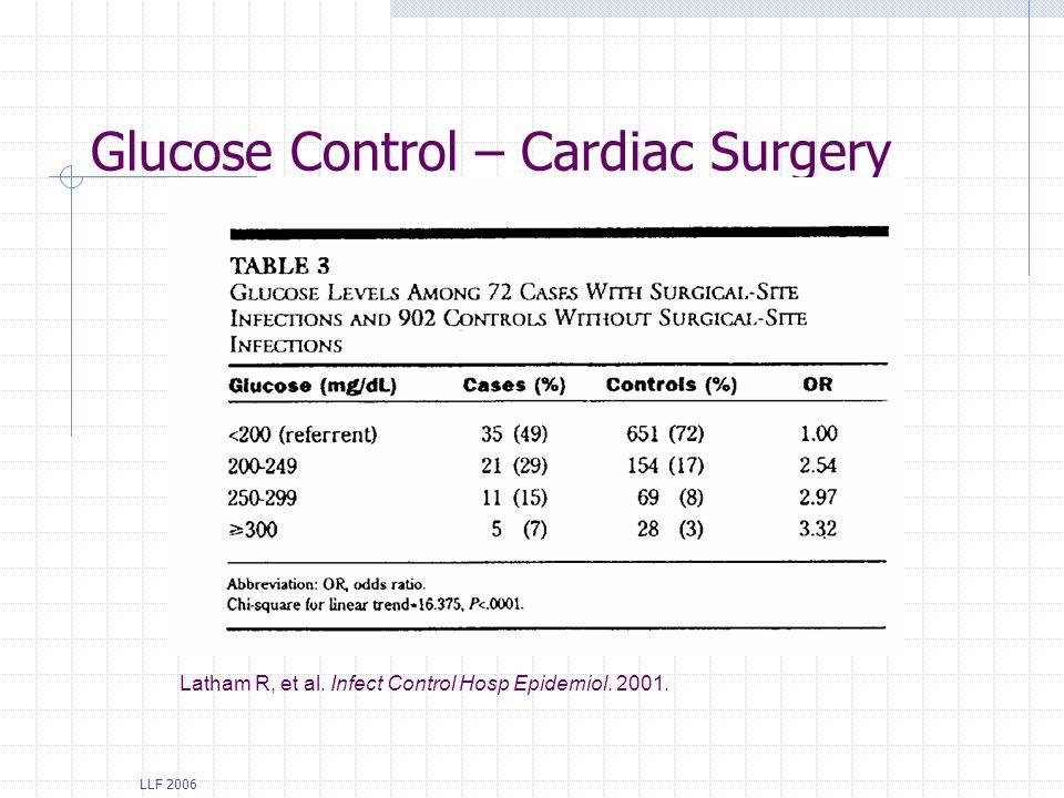 Glucose Control – Cardiac Surgery