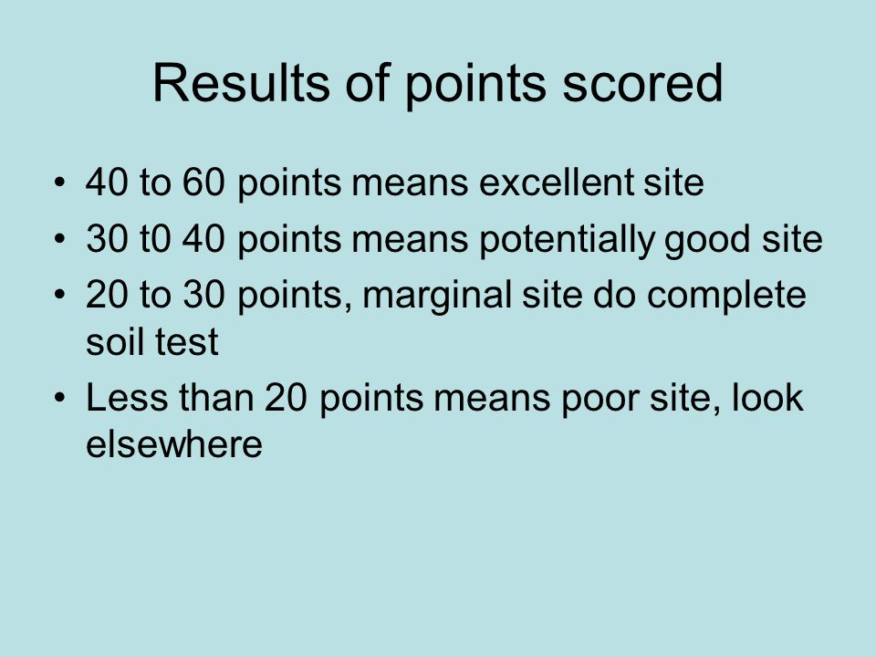 Results of points scored