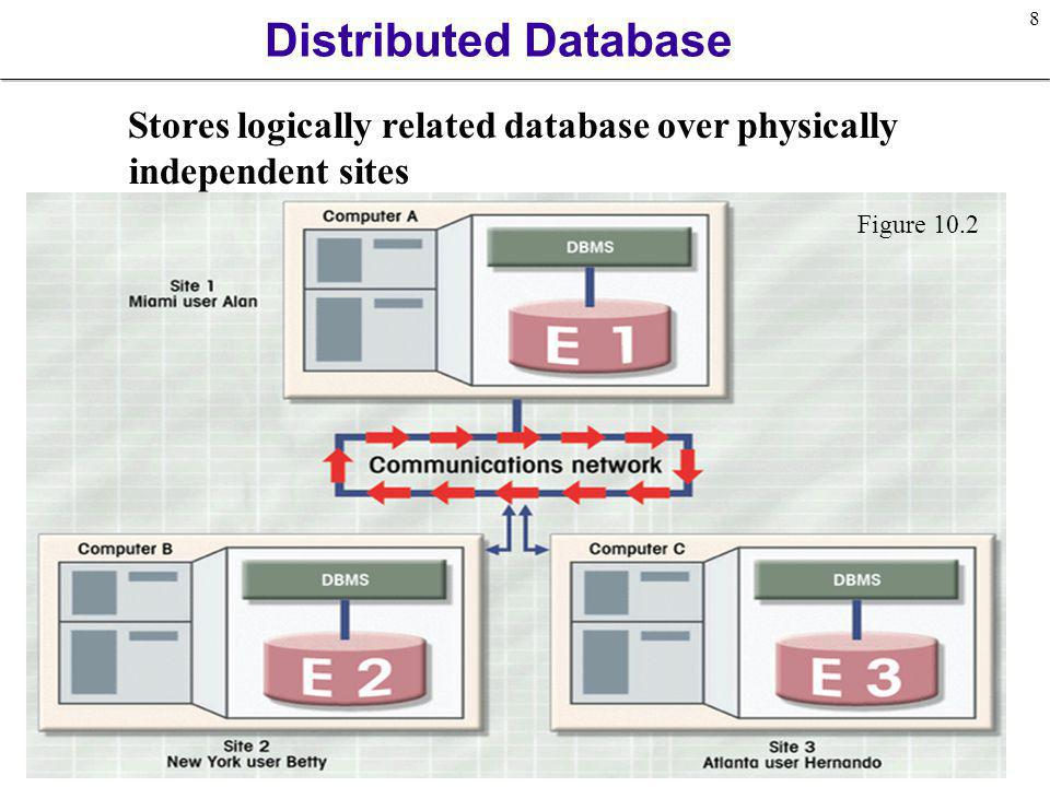 Distributed Database Stores logically related database over physically independent sites.